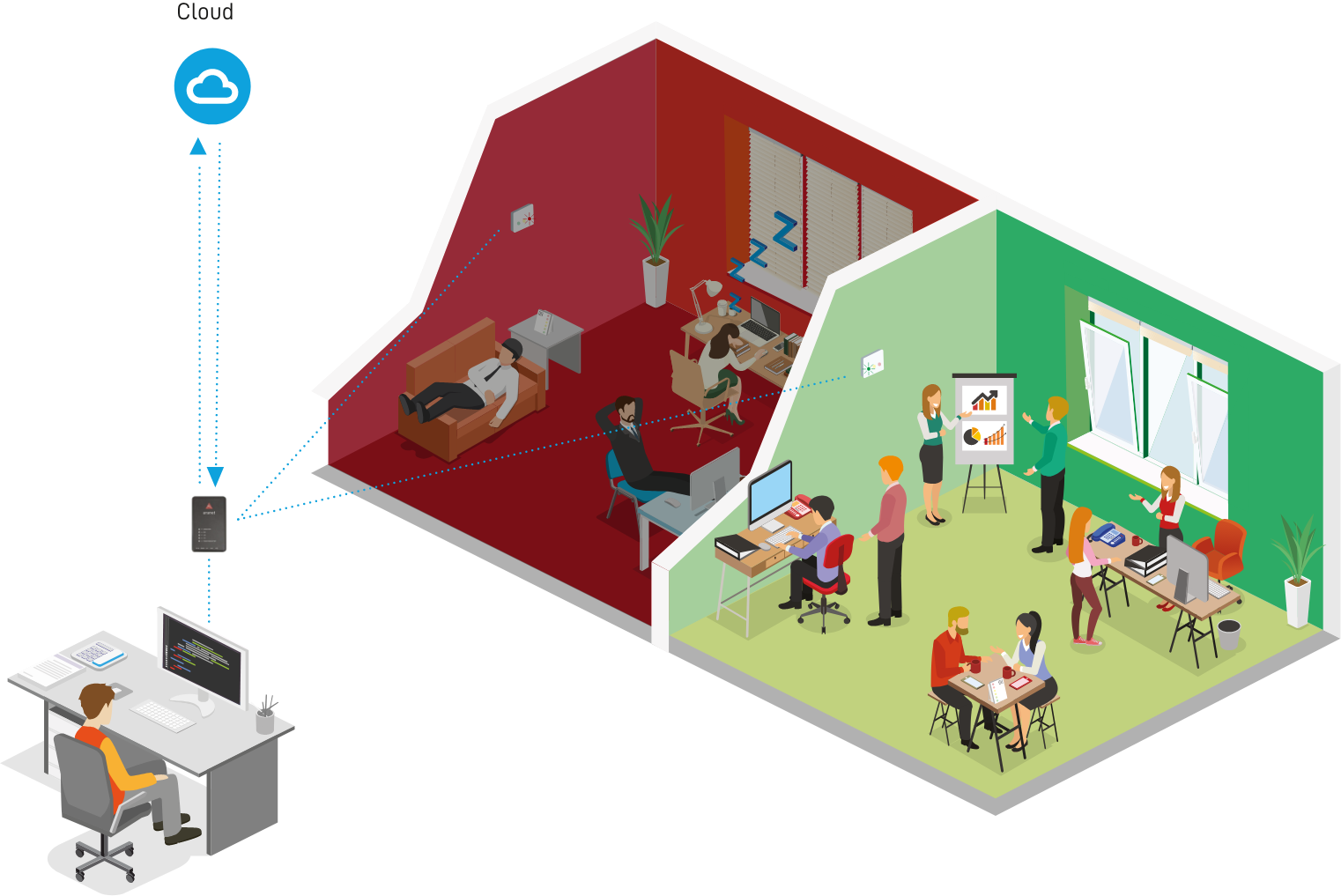 An image illustrating how OMNI's data logging sensors work